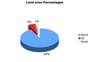 Land Area %
